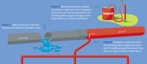 Dangers of Backflow Diagram